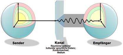 beispiele fr kommunikationsstrungen sind ausdrucksverflschungen zb generalisierungen tilgungen verzerrungen zweideutigkeiten metaphern - Kommunikationsmodelle Beispiele
